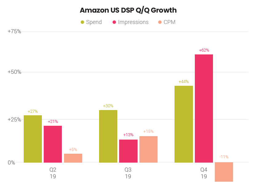amazon display investment dsp q4 2019