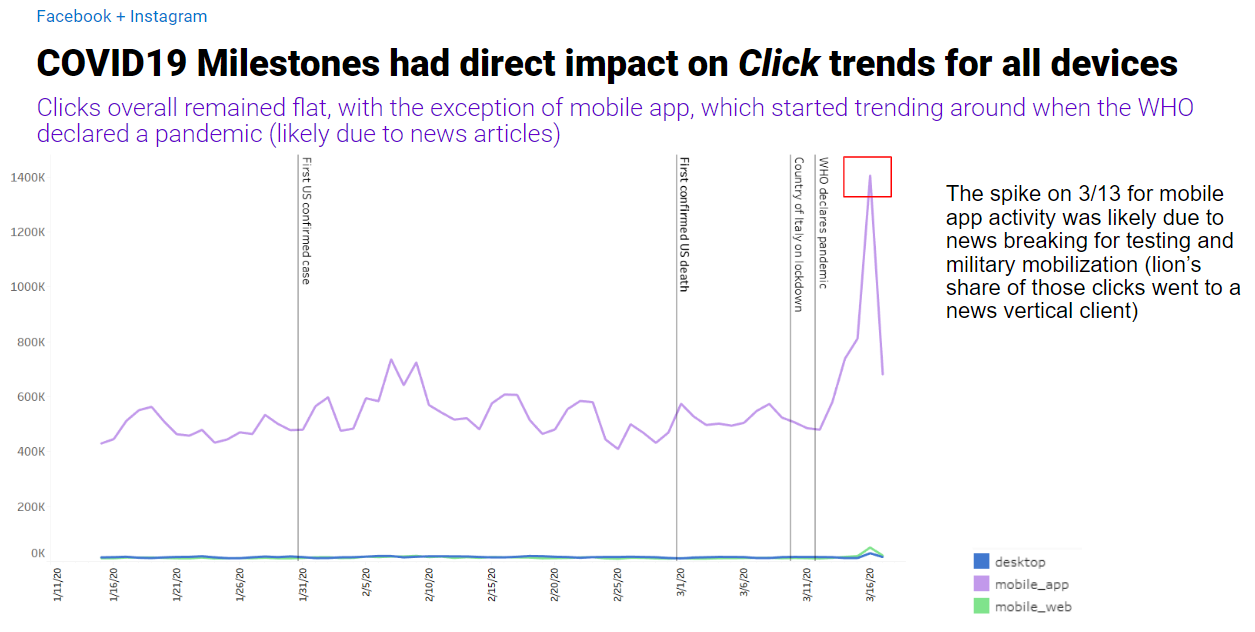 coronavirus impact on clicks for all devices