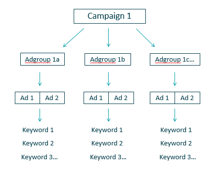 adwords-account-structure-1