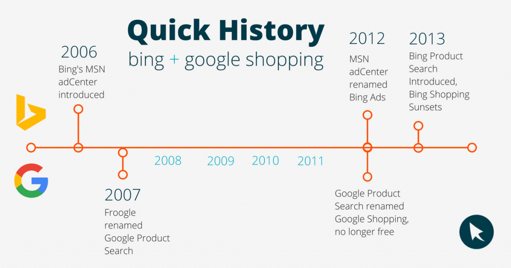 bing shopping vs google shopping