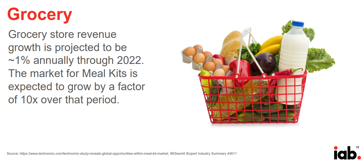 meal kit subscription boxes cpg trends dtc